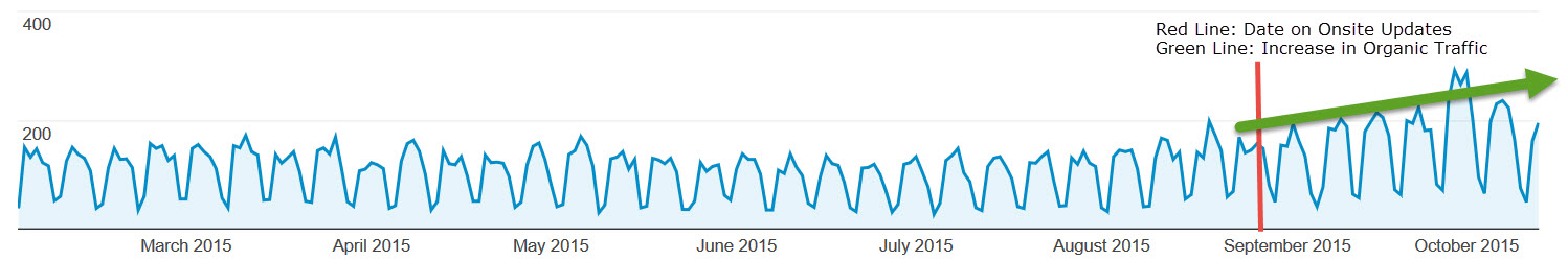 Traffic after Onsite Optimization